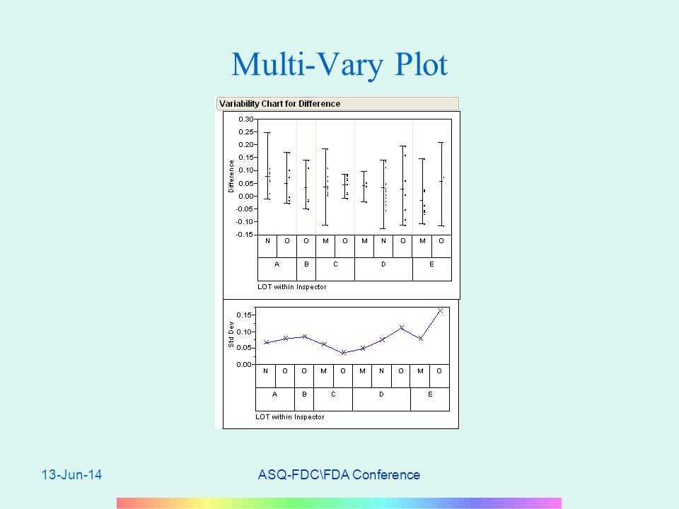 13-Jun-14ASQ-FDC\FDA Conference Multi-Vary Plot