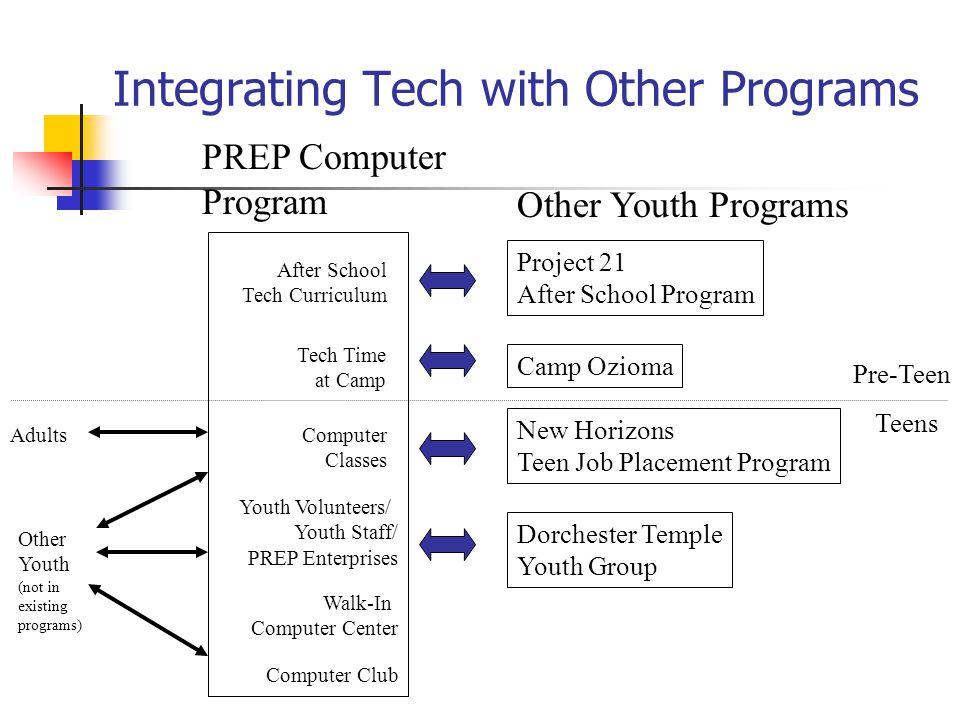 Integrating Tech with Other Programs PREP Computer Program Other Youth Programs Project 21 After School Program After School Tech Curriculum Teens Pre