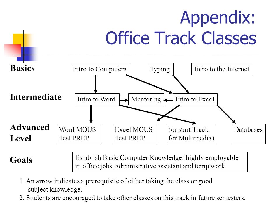 Appendix: Office Track Classes Intro to ComputersIntro to the Internet Basics 1. An arrow indicates a prerequisite of either taking the class or good