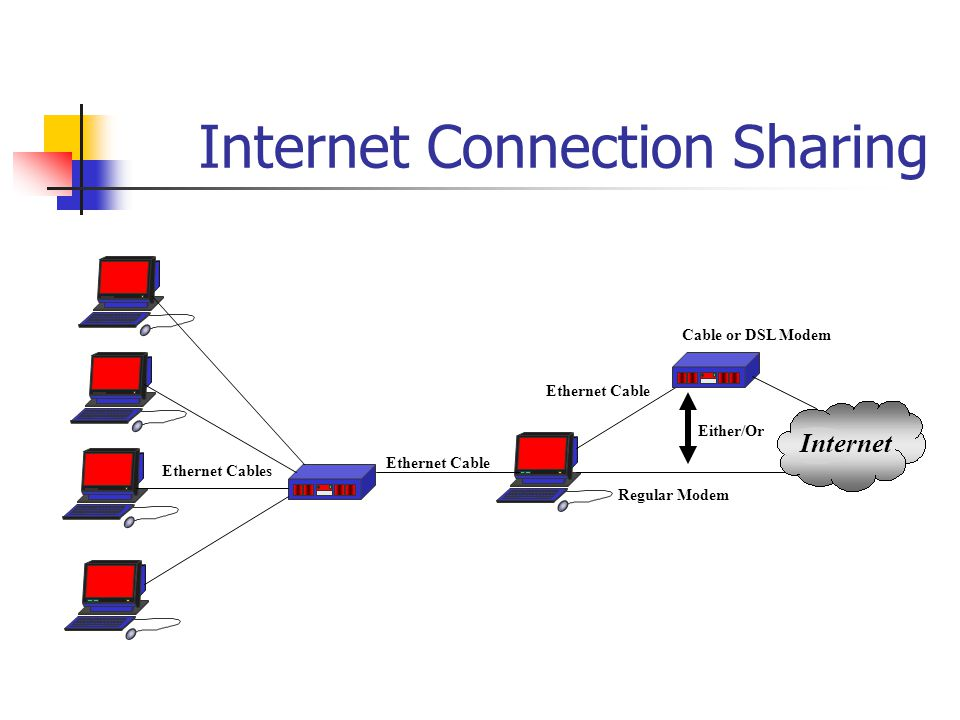 Internet Connection Sharing Ethernet Cable Ethernet Cables Ethernet Cable Cable or DSL Modem Regular Modem Either/Or Internet