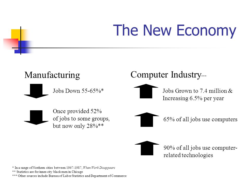 The New Economy Manufacturing Computer Industry *** Jobs Down 55-65%* * In a range of Northern cities between 1967-1987, When Work Disappears ** Statistics are for inner-city black men in Chicago *** Other sources include Bureau of Labor Statistics and Department of Commerce Once provided 52% of jobs to some groups, but now only 28%** Average wage in IT-producing industries was $58,000 346,000 IT jobs remain vacant nationwide and 1.7 million need to be filled by 2003