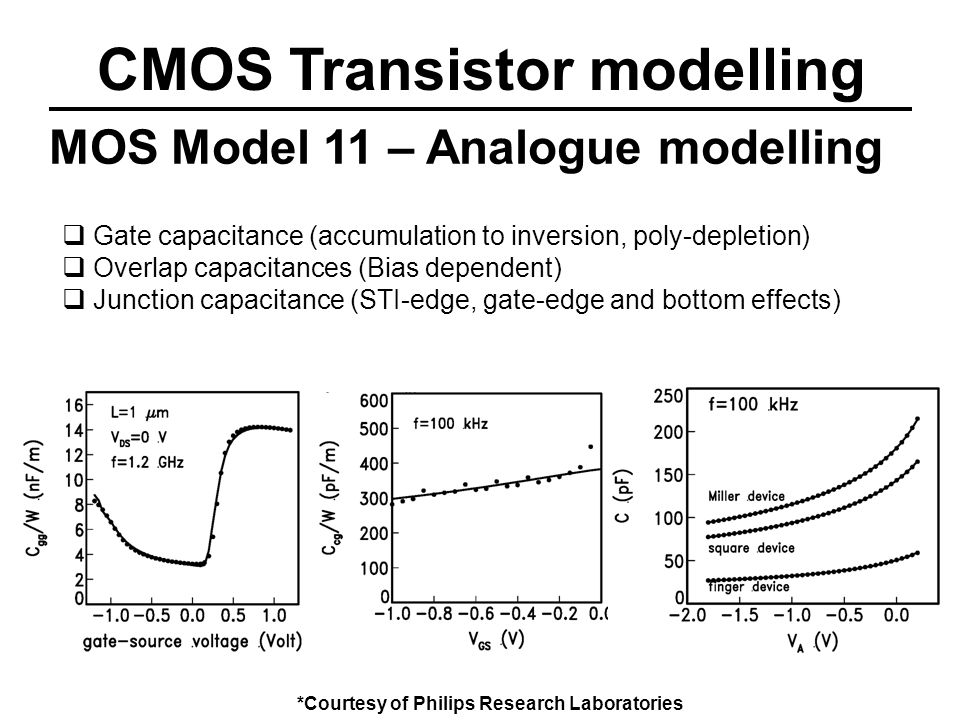 CMOS Transistor modelling MOS Model 11 – Analogue modelling Gate capacitance (accumulation to inversion, poly-depletion) Overlap capacitances (Bias dependent) Junction capacitance (STI-edge, gate-edge and bottom effects) *Courtesy of Philips Research Laboratories