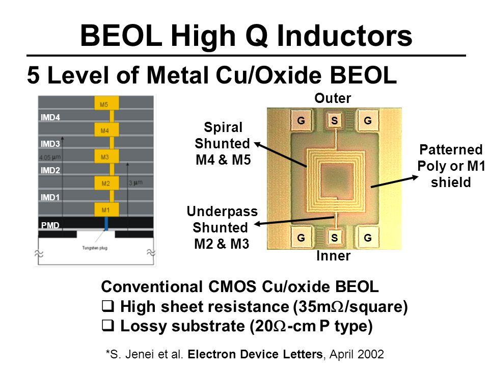 BEOL High Q Inductors 5 Level of Metal Cu/Oxide BEOL Inner Outer Conventional CMOS Cu/oxide BEOL High sheet resistance (35m /square) Lossy substrate (20 -cm P type) Spiral Shunted M4 & M5 Underpass Shunted M2 & M3 Patterned Poly or M1 shield GSG GSG IMD4 IMD3 IMD2 IMD1 PMD *S.