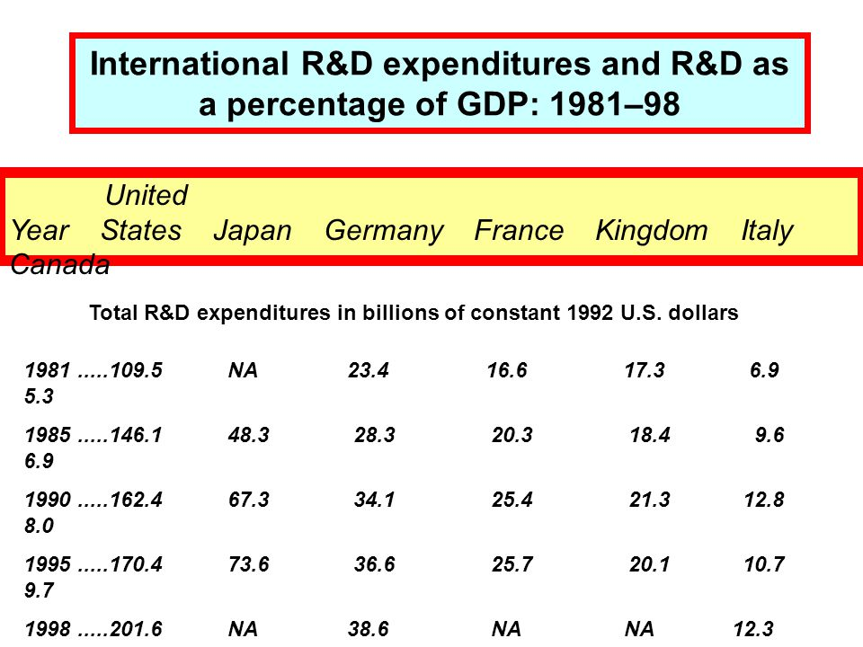 International R&D expenditures and R&D as a percentage of GDP: 1981–98 United Year States Japan Germany France Kingdom Italy Canada Total R&D expenditures in billions of constant 1992 U.S.