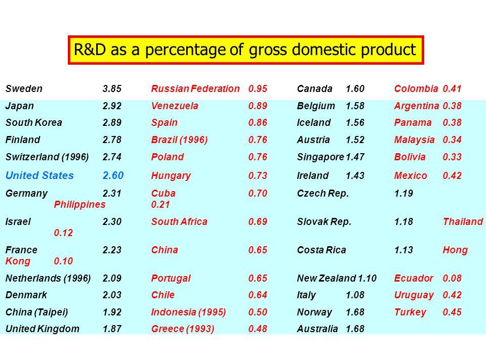 R&D as a percentage of gross domestic product Sweden3.85Russian Federation0.95Canada1.60Colombia0.41 Japan2.92Venezuela0.89Belgium1.58Argentina0.38 South Korea2.89Spain0.86Iceland1.56Panama0.38 Finland2.78Brazil (1996)0.76Austria1.52Malaysia0.34 Switzerland (1996)2.74Poland0.76Singapore1.47Bolivia0.33 United States2.60 Hungary0.73Ireland1.43Mexico0.42 Germany2.31Cuba0.70Czech Rep.1.19 Philippines0.21 Israel2.30South Africa0.69Slovak Rep.1.18Thailand 0.12 France2.23China0.65Costa Rica1.13Hong Kong0.10 Netherlands (1996)2.09Portugal0.65New Zealand 1.10Ecuador0.08 Denmark2.03Chile0.64Italy1.08Uruguay0.42 China (Taipei)1.92Indonesia (1995)0.50 Norway1.68Turkey0.45 United Kingdom1.87Greece (1993)0.48Australia1.68