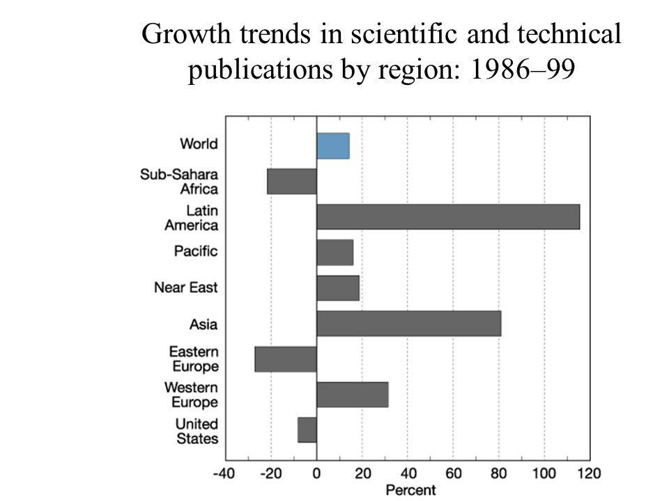 Growth trends in scientific and technical publications by region: 1986–99