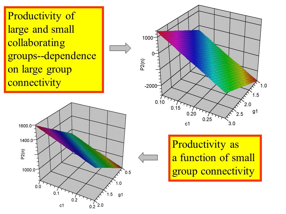 Productivity of large and small collaborating groups--dependence on large group connectivity Productivity as a function of small group connectivity