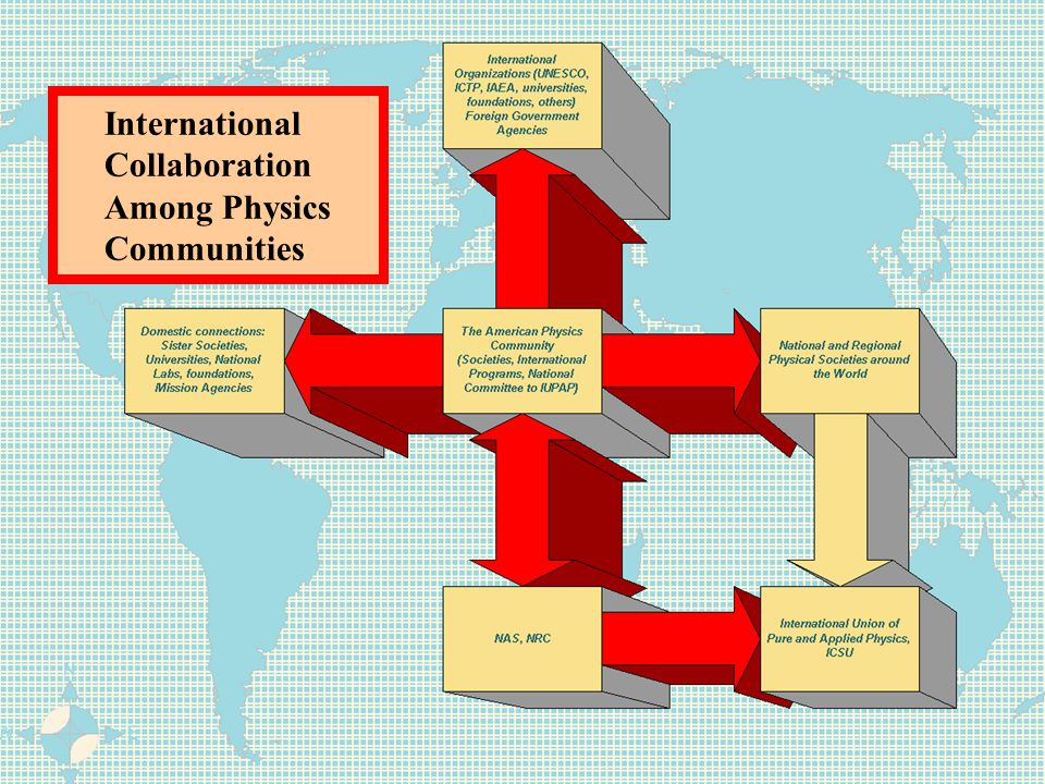 International Collaboration Among Physics Communities