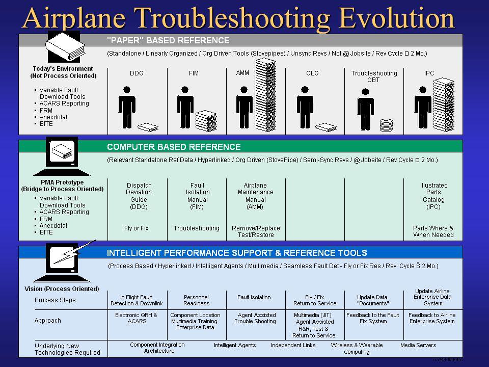 Airplane Troubleshooting Evolution