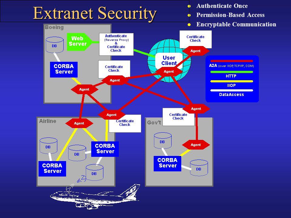 l Authenticate Once l Permission-Based Access l Encryptable Communication Extranet Security