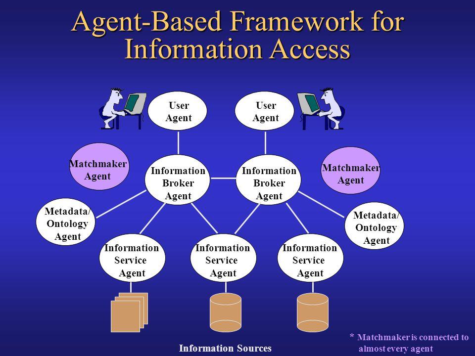 Information Service Agent Metadata/ Ontology Agent Information Broker Agent User Agent Information Service Agent User Agent Information Broker Agent M