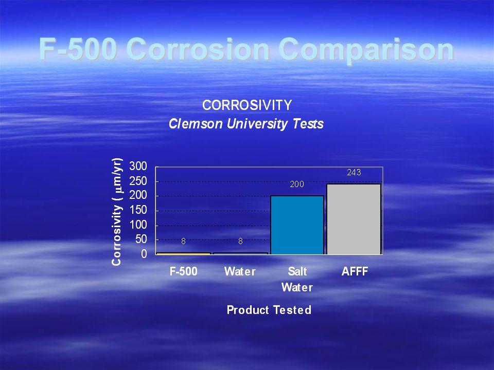 F-500 Corrosion Comparison
