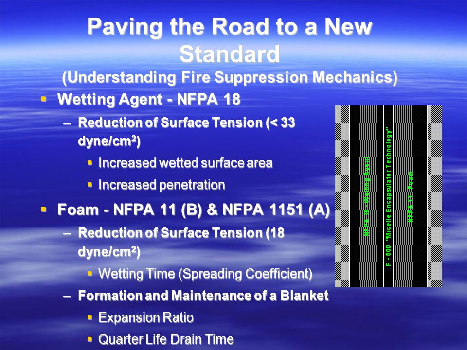 Paving the Road to a New Standard (Understanding Fire Suppression Mechanics) Foam - NFPA 11 (B) & NFPA 1151 (A) Foam - NFPA 11 (B) & NFPA 1151 (A) –Reduction of Surface Tension (18 dyne/cm 2 ) Wetting Time (Spreading Coefficient) Wetting Time (Spreading Coefficient) –Formation and Maintenance of a Blanket Expansion Ratio Expansion Ratio Quarter-Life Drain Time Quarter-Life Drain Time F-500 - Water Additive - NFPA New F-500 - Water Additive - NFPA New –Reduction of Surface Tension (< 25 dyne/cm 2 ) Increased wetted surface Increased wetted surface Increased penetration Increased penetration –Formation and Maintenance of Micelles Micelle – Chemical Cocoons Micelle – Chemical Cocoons Liquid and Vapor Phases Liquid and Vapor Phases –Free Radical Chain Reaction Interruption –Rapid Heat Reduction
