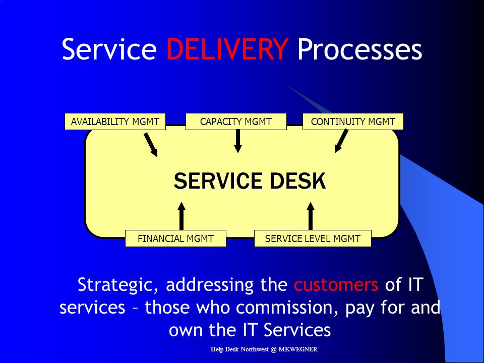 SERVICE DESK AVAILABILITY MGMTCAPACITY MGMTCONTINUITY MGMT FINANCIAL MGMTSERVICE LEVEL MGMT Service DELIVERY Processes Strategic, addressing the custo