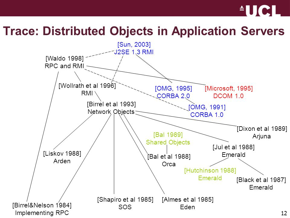 12 Trace: Distributed Objects in Application Servers [Sun, 2003] J2SE 1.3 RMI [Waldo 1998] RPC and RMI [Wollrath et al 1996] RMI [Birrel et al 1993] Network Objects [Birrel&Nelson 1984] Implementing RPC [Shapiro et al 1985] SOS [Almes et al 1985] Eden [Liskov 1988] Arden [Bal et al 1988] Orca [Bal 1989] Shared Objects [Dixon et al 1989] Arjuna [Jul et al 1988] Emerald [Hutchinson 1988] Emerald [Black et al 1987] Emerald [OMG, 1995] CORBA 2.0 [OMG, 1991] CORBA 1.0 [Microsoft, 1995] DCOM 1.0