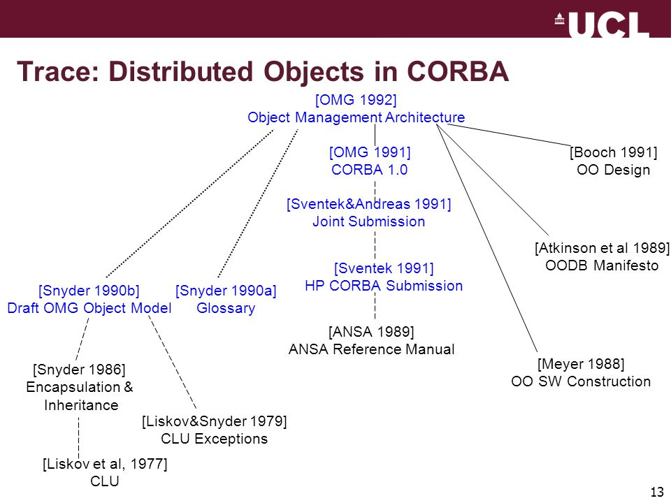 13 Trace: Distributed Objects in CORBA [OMG 1992] Object Management Architecture [Snyder 1990a] Glossary [OMG 1991] CORBA 1.0 [Snyder 1990b] Draft OMG Object Model [Sventek 1991] HP CORBA Submission [Sventek&Andreas 1991] Joint Submission [ANSA 1989] ANSA Reference Manual [Meyer 1988] OO SW Construction [Atkinson et al 1989] OODB Manifesto [Booch 1991] OO Design [Liskov&Snyder 1979] CLU Exceptions [Snyder 1986] Encapsulation & Inheritance [Liskov et al, 1977] CLU