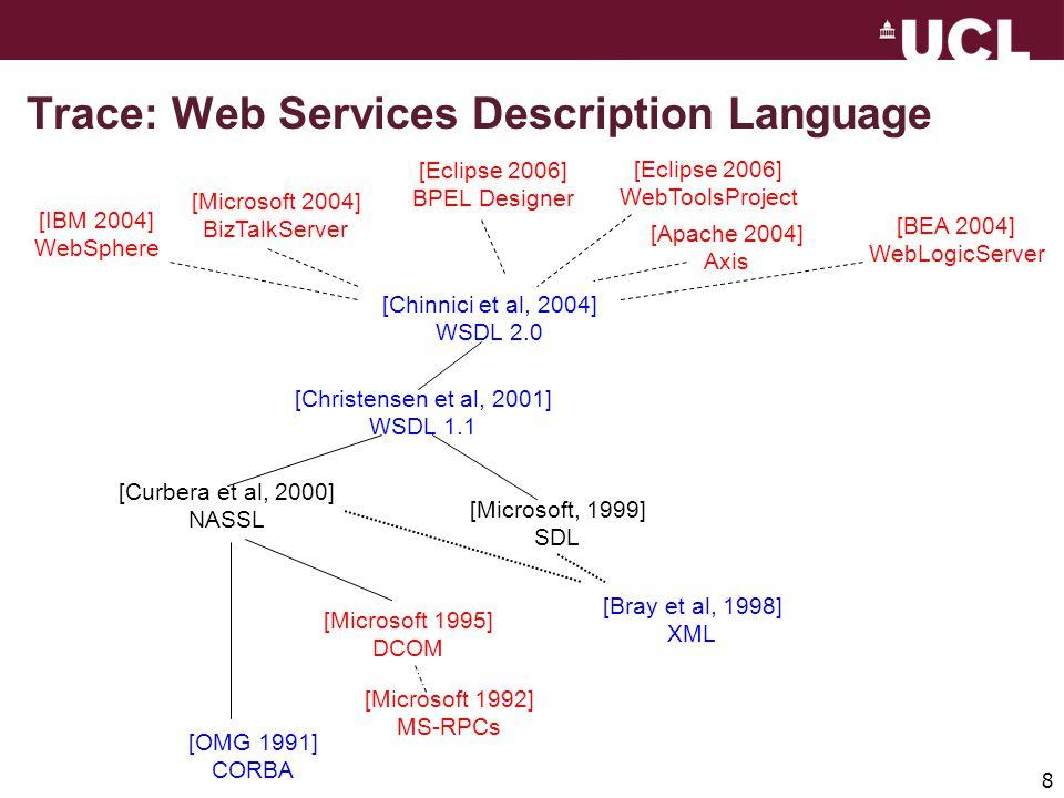 8 [IBM 2004] WebSphere [Microsoft 2004] BizTalkServer [Eclipse 2006] BPEL Designer [Eclipse 2006] WebToolsProject [Apache 2004] Axis [BEA 2004] WebLog