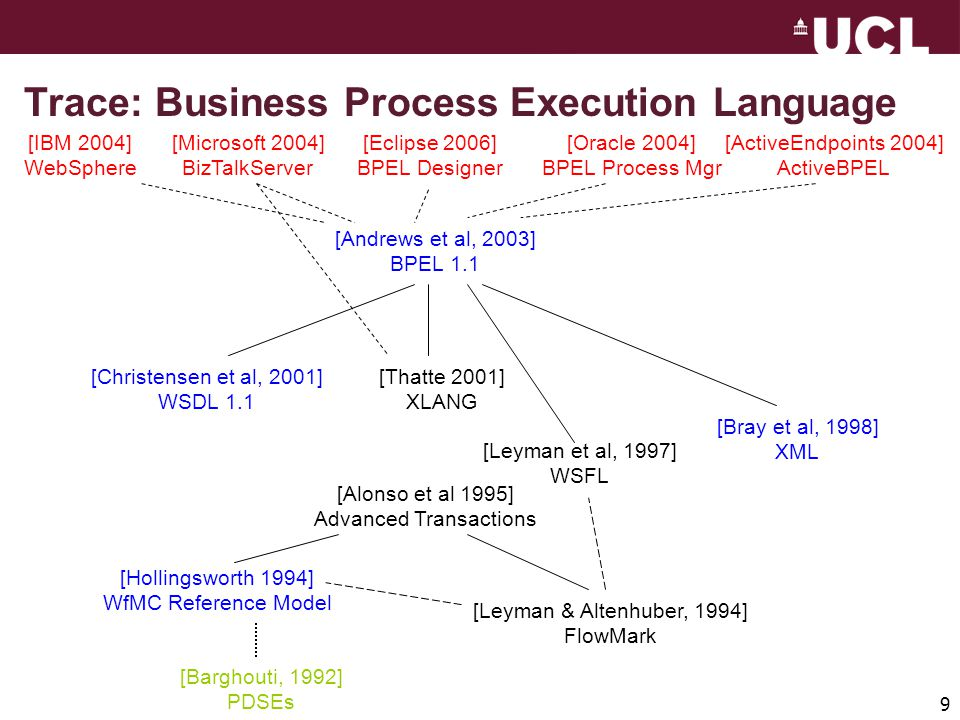 9 Trace: Business Process Execution Language [IBM 2004] WebSphere [Microsoft 2004] BizTalkServer [Oracle 2004] BPEL Process Mgr [ActiveEndpoints 2004] ActiveBPEL [Eclipse 2006] BPEL Designer [Andrews et al, 2003] BPEL 1.1 [Christensen et al, 2001] WSDL 1.1 [Bray et al, 1998] XML [Leyman et al, 1997] WSFL [Thatte 2001] XLANG [Alonso et al 1995] Advanced Transactions [Hollingsworth 1994] WfMC Reference Model [Leyman & Altenhuber, 1994] FlowMark [Barghouti, 1992] PDSEs