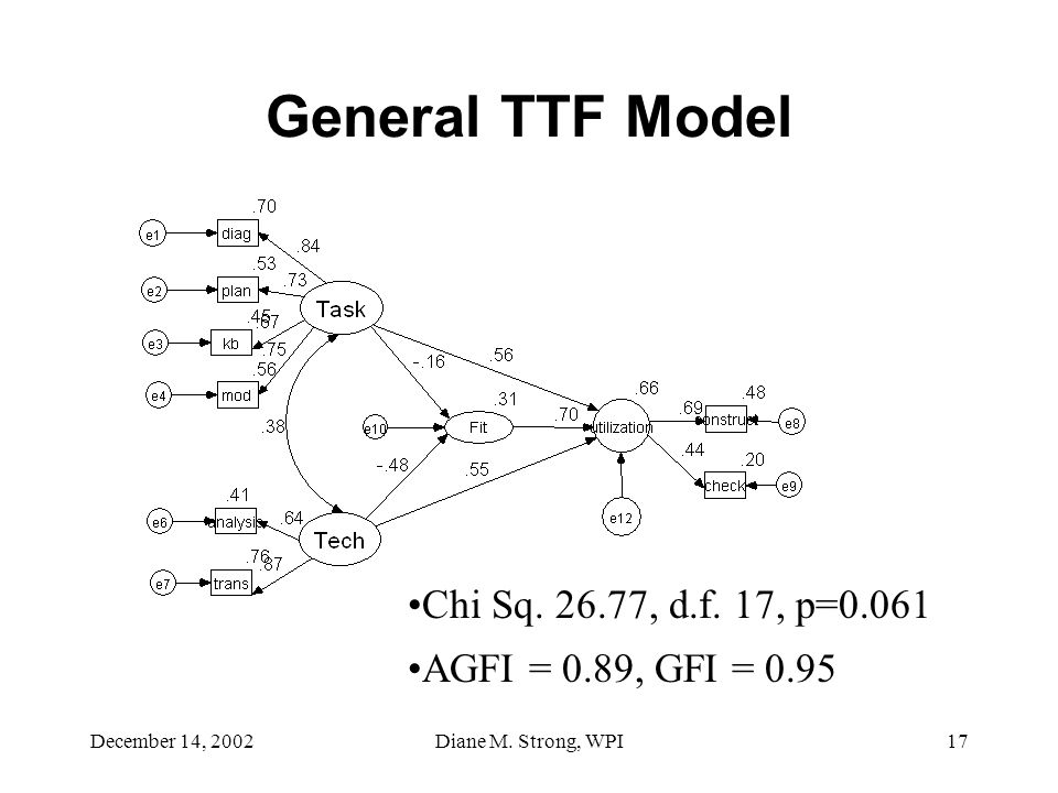 December 14, 2002Diane M. Strong, WPI17 General TTF Model Chi Sq. 26.77, d.f. 17, p=0.061 AGFI = 0.89, GFI = 0.95