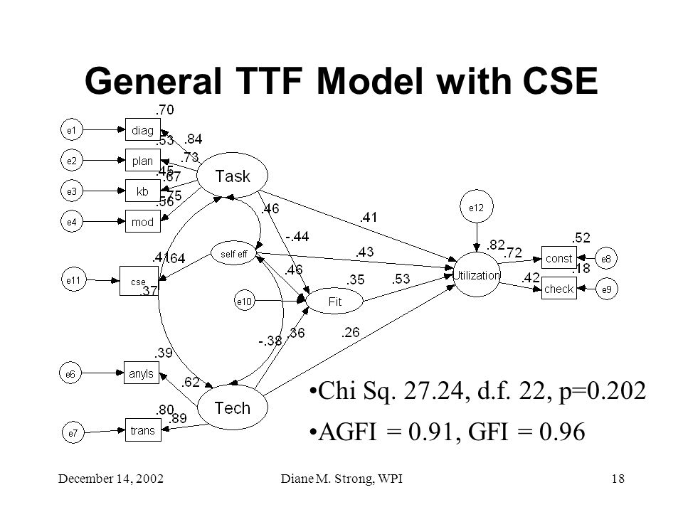 December 14, 2002Diane M. Strong, WPI18 General TTF Model with CSE Chi Sq.