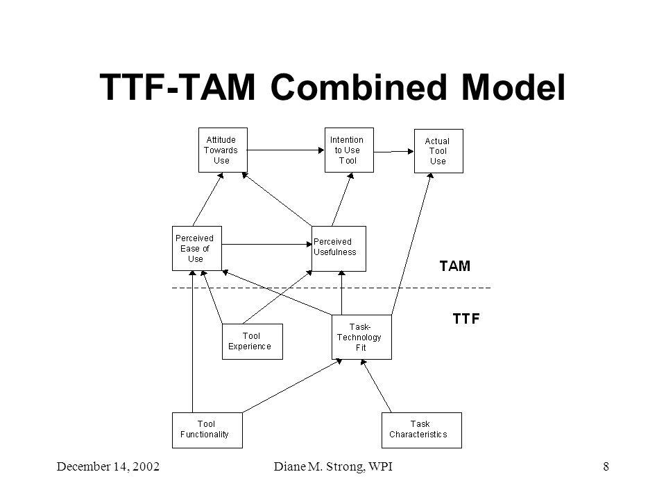 December 14, 2002Diane M. Strong, WPI8 TTF-TAM Combined Model