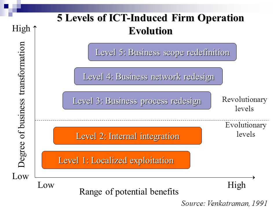 Revolutionary levels Evolutionary levels Range of potential benefits Degree of business transformation High Low Level 5: Business scope redefinition Level 3: Business process redesign Level 4: Business network redesign Level 2: Internal integration Level 1: Localized exploitation 5 Levels of ICT-Induced Firm Operation Evolution Source: Venkatraman, 1991