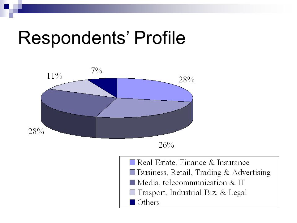 Respondents Profile