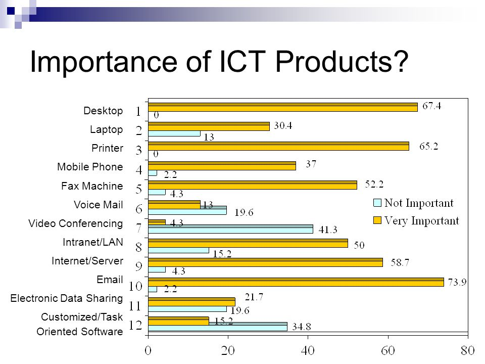 Importance of ICT Products.