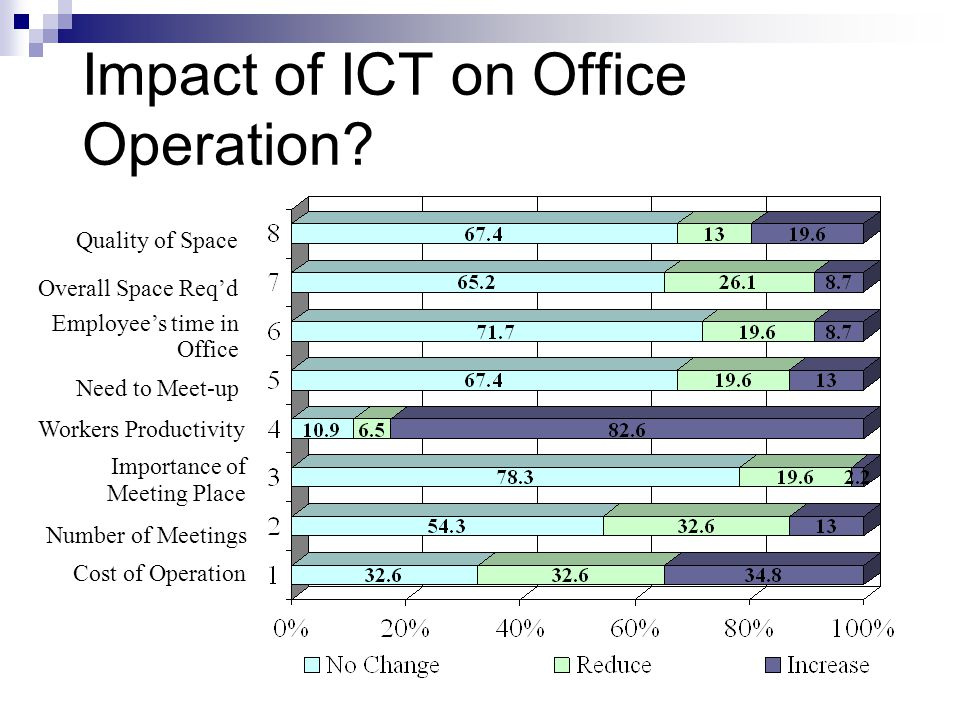Impact of ICT on Office Operation.