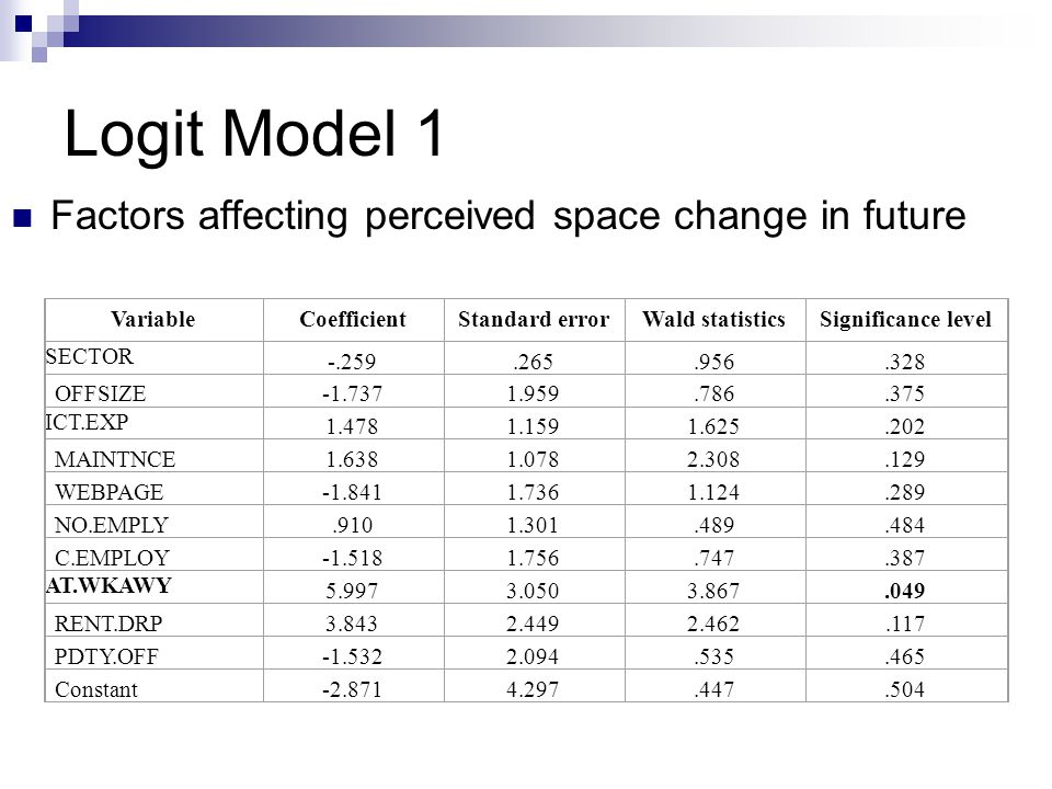 Logit Model 1 Factors affecting perceived space change in future VariableCoefficientStandard errorWald statisticsSignificance level SECTOR -.259.265.956.328 OFFSIZE-1.7371.959.786.375 ICT.EXP 1.4781.1591.625.202 MAINTNCE1.6381.0782.308.129 WEBPAGE-1.8411.7361.124.289 NO.EMPLY.9101.301.489.484 C.EMPLOY-1.5181.756.747.387 AT.WKAWY 5.9973.0503.867.049 RENT.DRP3.8432.4492.462.117 PDTY.OFF-1.5322.094.535.465 Constant-2.8714.297.447.504