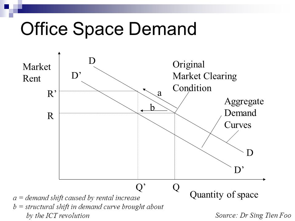 Office Space Demand Quantity of space Market Rent Aggregate Demand Curves D D D D Original Market Clearing Condition QQ R R b a a = demand shift caused by rental increase b = structural shift in demand curve brought about by the ICT revolution Source: Dr Sing Tien Foo