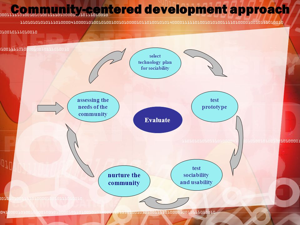 Community-centered development approach assessing the needs of the community nurture the community test sociability and usability select technology plan for sociability test prototype Evaluate