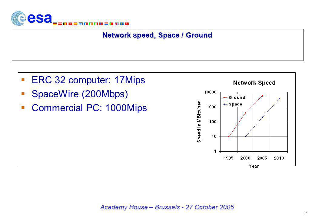 12 Academy House – Brussels - 27 October 2005 Network speed, Space / Ground ERC 32 computer: 17Mips SpaceWire (200Mbps) Commercial PC: 1000Mips