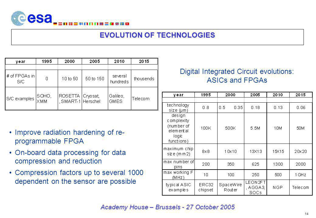 14 Academy House – Brussels - 27 October 2005 EVOLUTION OF TECHNOLOGIES Digital Integrated Circuit evolutions: ASICs and FPGAs Improve radiation hardening of re- programmable FPGA On-board data processing for data compression and reduction Compression factors up to several 1000 dependent on the sensor are possible