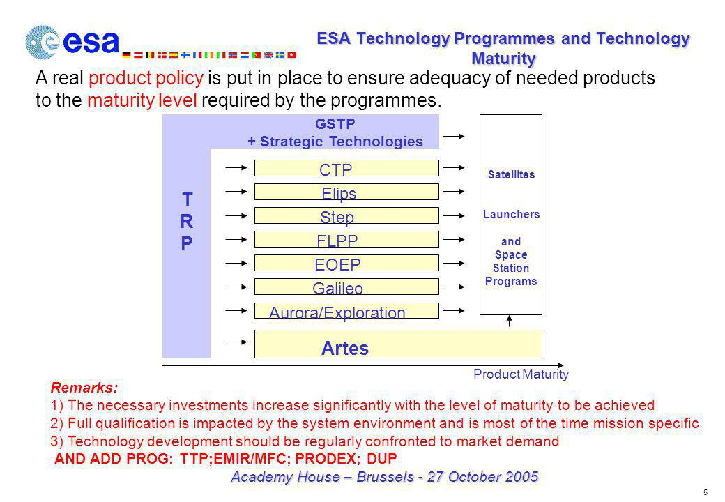 6 Academy House – Brussels - 27 October 2005 ESA Technology Programme versus Technology Readiness Levels