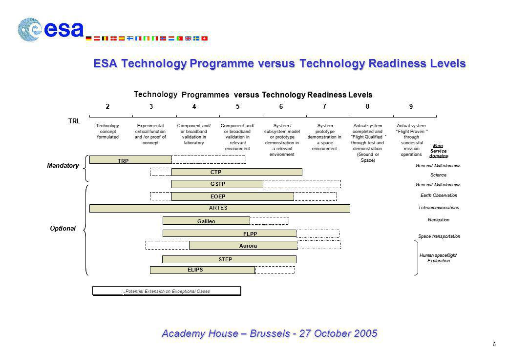 7 Academy House – Brussels - 27 October 2005 Technology and Application Programmes Phase 0 (Pre-Phase A) Phase A Phase B/C/D Technology requirements Iteration on Technology needs Identify complementary activities proposed Procurement Plan Assessment of design and technology maturity + feedback (internal ESA) Assessment of programme procurement plan + identification of deviations ITT ITT ITT Early phases of the application programmes will be accompanied to maximise utilisation of European technologies.