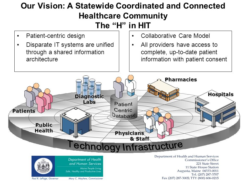 Our Vision: A Statewide Coordinated and Connected Healthcare Community The H in HIT Patient-centric design Disparate IT systems are unified through a shared information architecture Collaborative Care Model All providers have access to complete, up-to-date patient information with patient consent Physicians & Staff & Staff Hospitals Pharmacies Diagnostic Labs Patients Public Health