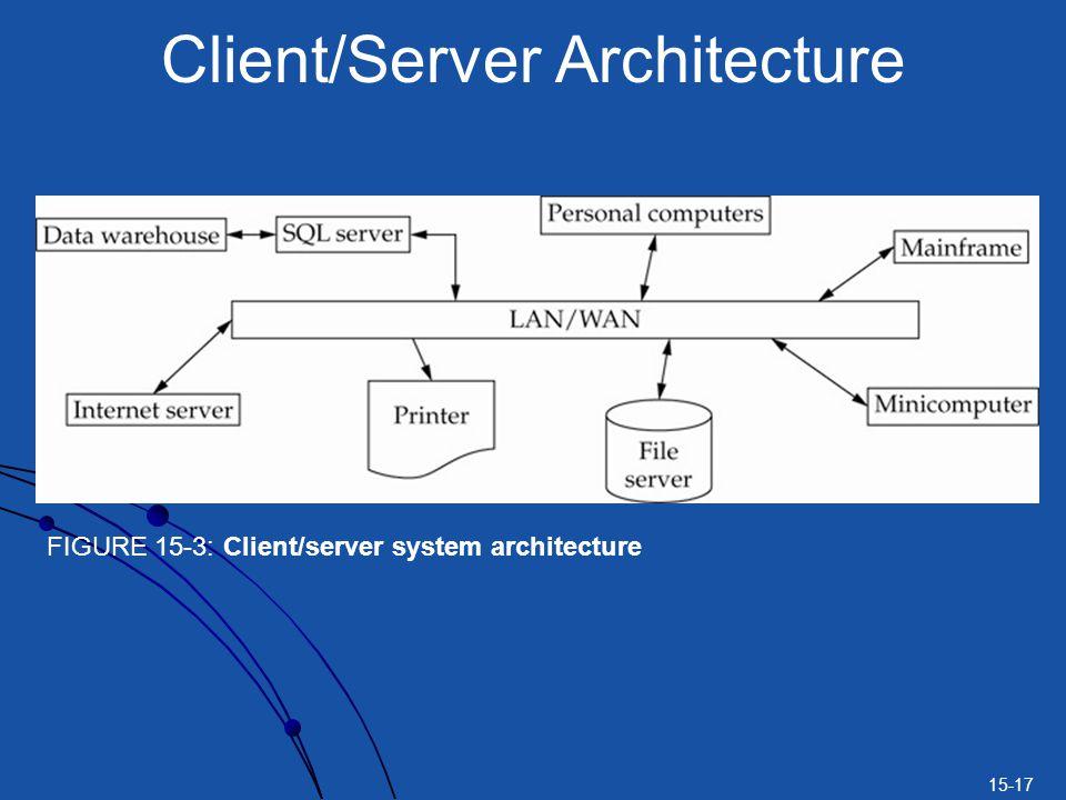 15-17 Client/Server Architecture FIGURE 15-3: Client/server system architecture