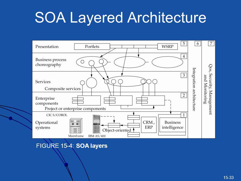 15-33 SOA Layered Architecture FIGURE 15-4: SOA layers