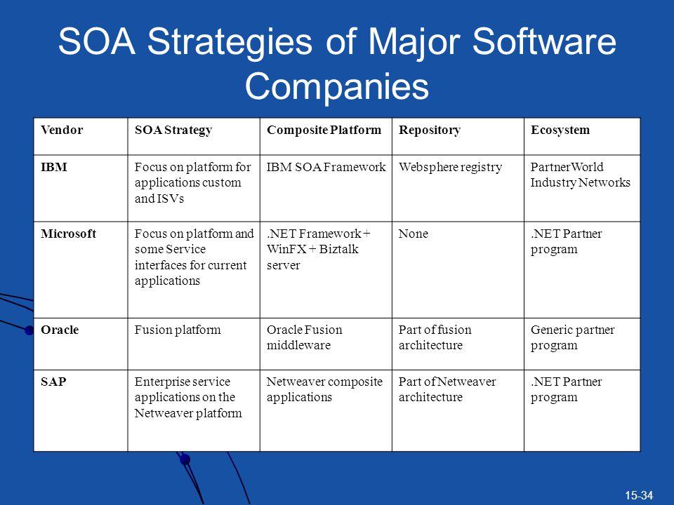 15-34 SOA Strategies of Major Software Companies VendorSOA StrategyComposite PlatformRepositoryEcosystem IBMFocus on platform for applications custom