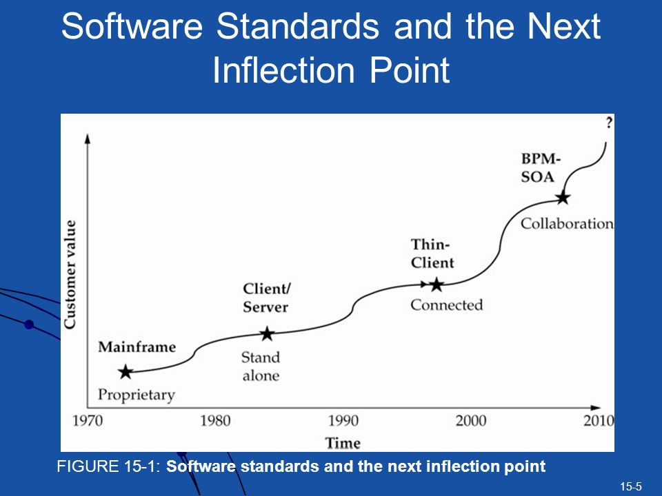 15-5 Software Standards and the Next Inflection Point FIGURE 15-1: Software standards and the next inflection point