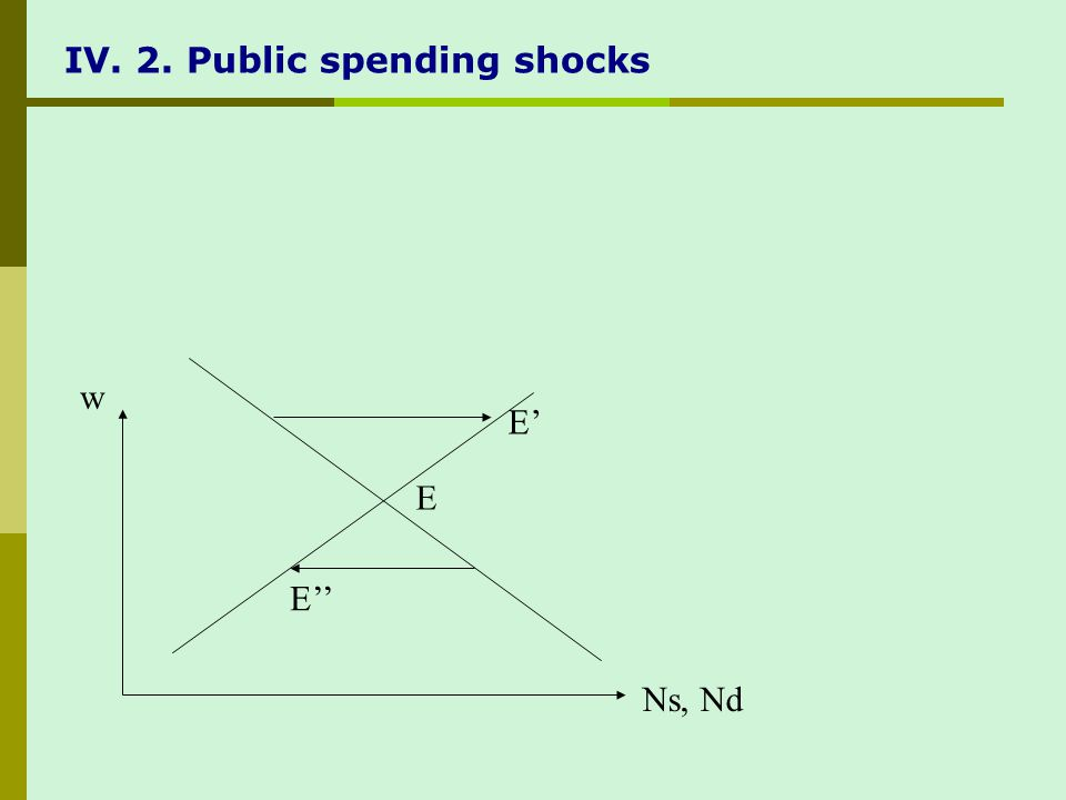 IV. 2. Public spending shocks E E E w Ns, Nd