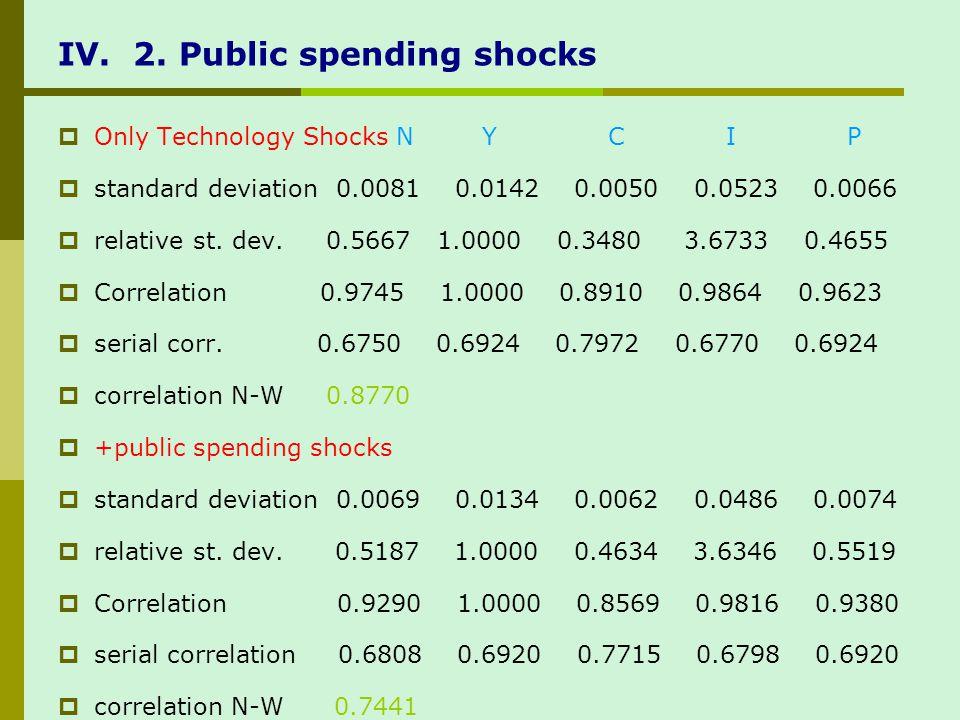 IV. 2. Public spending shocks Only Technology Shocks N Y C I P standard deviation 0.0081 0.0142 0.0050 0.0523 0.0066 relative st. dev. 0.5667 1.0000 0