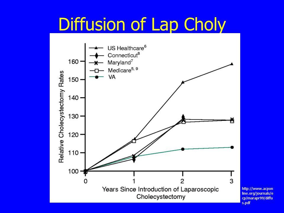 Diffusion of Lap Choly http://www.acpon line.org/journals/e cp/marapr99/diffu s.pdf