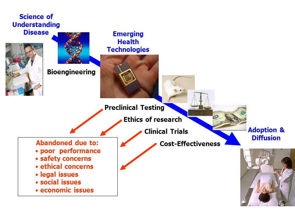 Science of Understanding Disease Emerging Health Technologies Preclinical Testing Clinical Trials Adoption & Diffusion Abandoned due to: poor performa