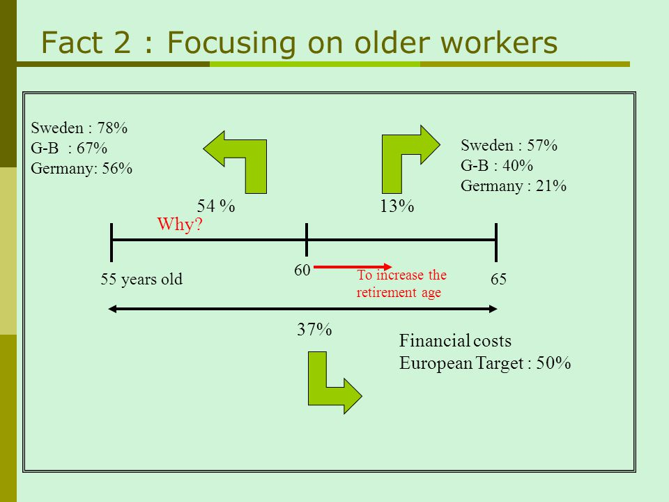 Fact 2: Focusing on older workers
