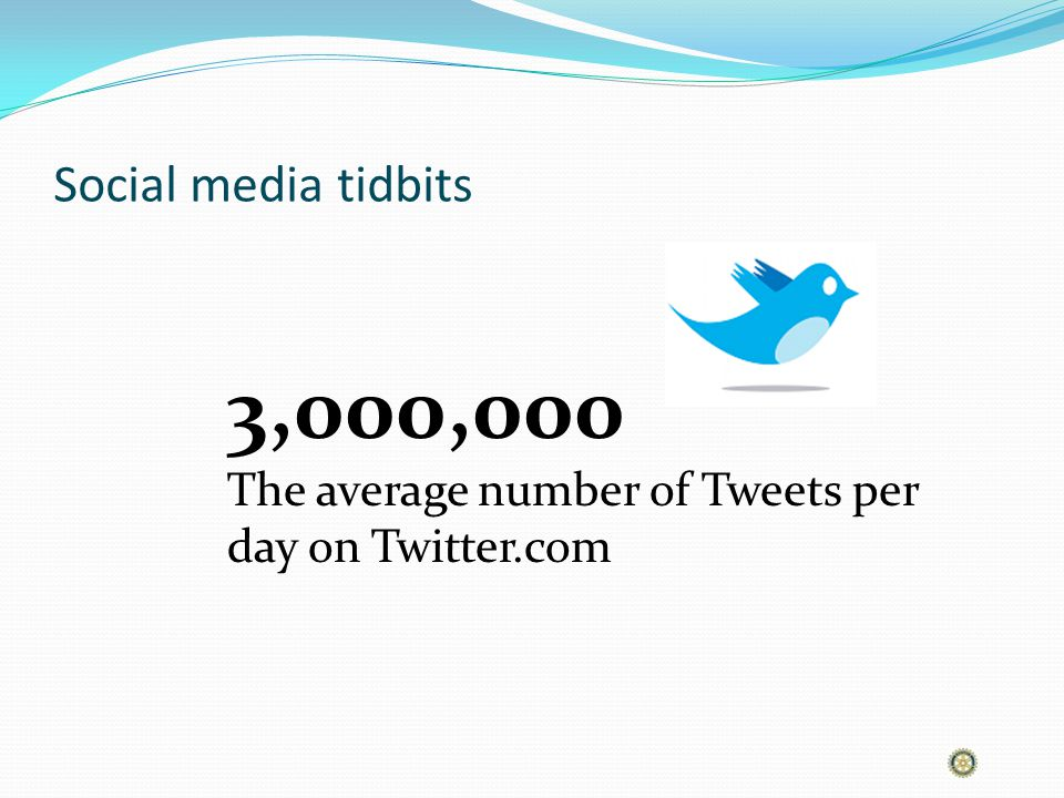 Social media tidbits 3,000,000 The average number of Tweets per day on Twitter.com