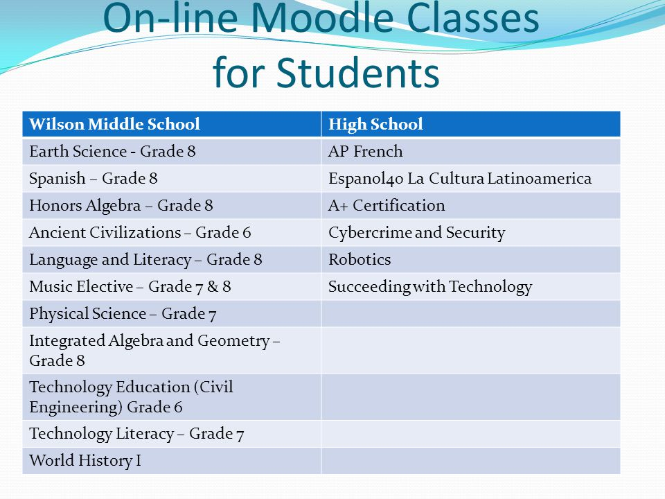On-line Moodle Classes for Students Wilson Middle SchoolHigh School Earth Science - Grade 8AP French Spanish – Grade 8Espanol40 La Cultura Latinoamerica Honors Algebra – Grade 8A+ Certification Ancient Civilizations – Grade 6Cybercrime and Security Language and Literacy – Grade 8Robotics Music Elective – Grade 7 & 8Succeeding with Technology Physical Science – Grade 7 Integrated Algebra and Geometry – Grade 8 Technology Education (Civil Engineering) Grade 6 Technology Literacy – Grade 7 World History I