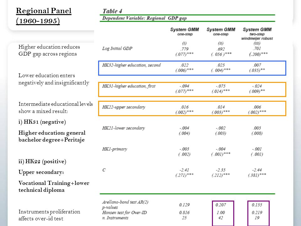Regional Panel (1960-1995) Higher education reduces GDP gap across regions Lower education enters negatively and insignificantly Intermediate educational levels show a mixed result: i) HK31 (negative) Higher education: general bachelor degree+Peritaje ii) HK22 (positive) Upper secondary: Vocational Training+lower technical diploma Instruments proliferation affects over-id test