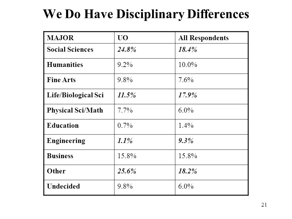 21 We Do Have Disciplinary Differences MAJORUOAll Respondents Social Sciences24.8%18.4% Humanities9.2%10.0% Fine Arts9.8%7.6% Life/Biological Sci11.5%
